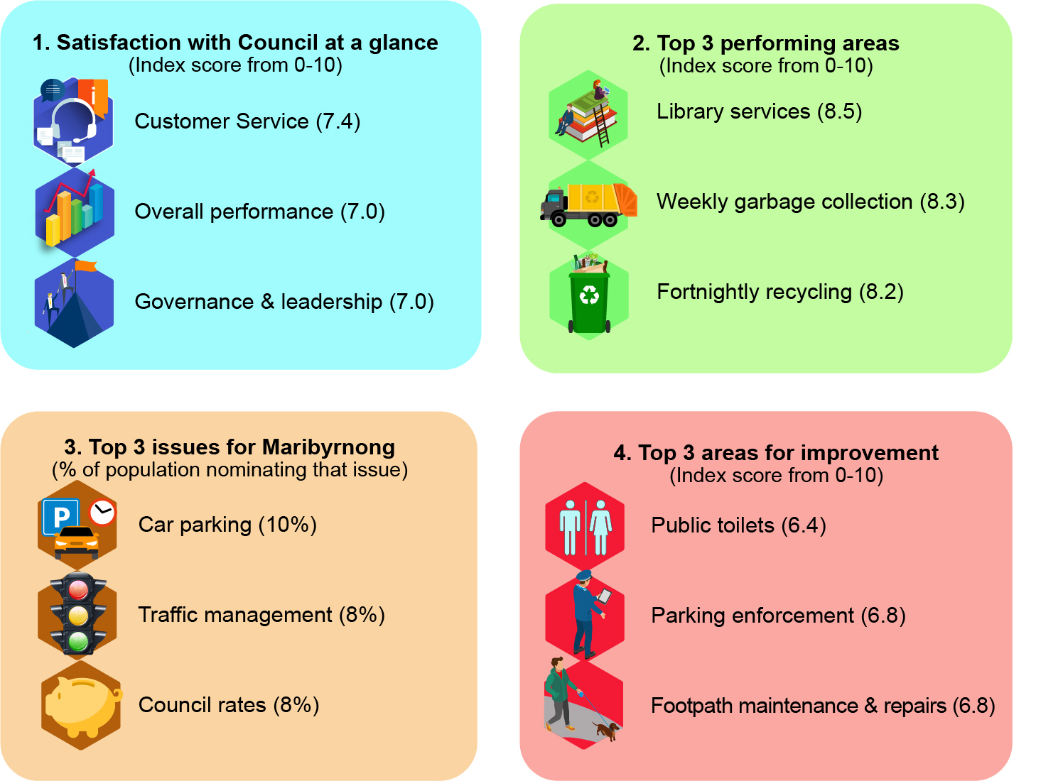 Maribyrnong_Community-Satisfaction-2020_Summary_Infographic.jpg
